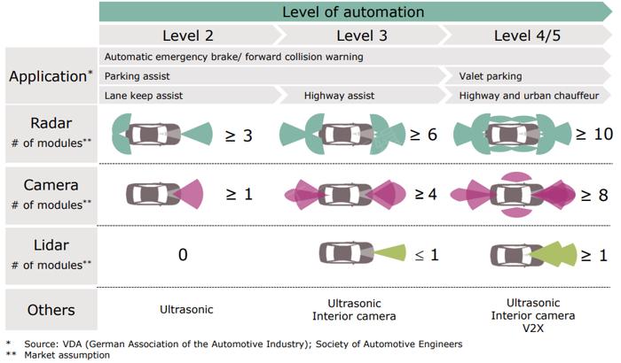 示意图:自动驾驶和应用的不同级别